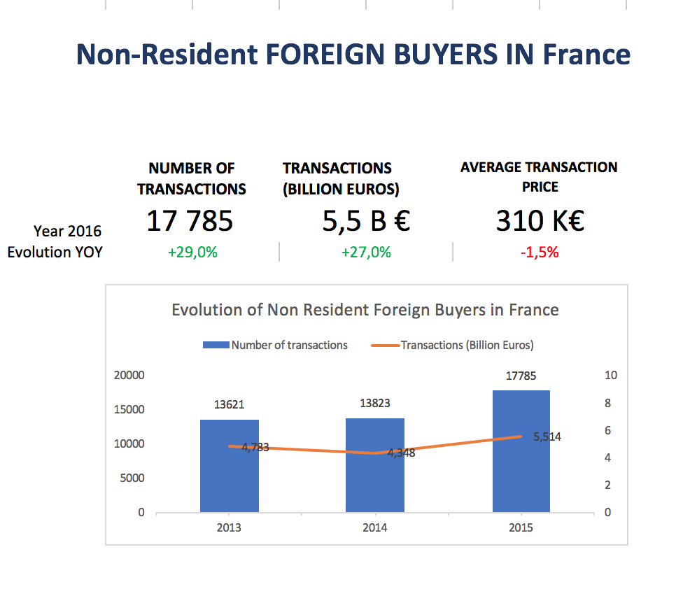 foreign-buyers-real-estate-france